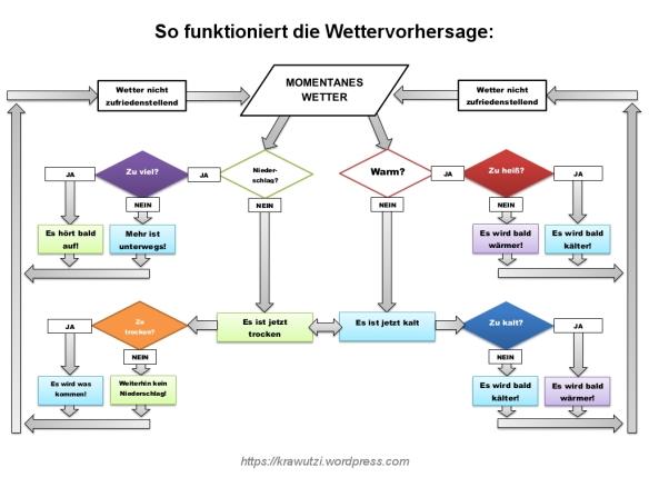 Wettervorhersage Flussdiagramm